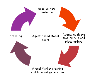 Agent-based Model cycle