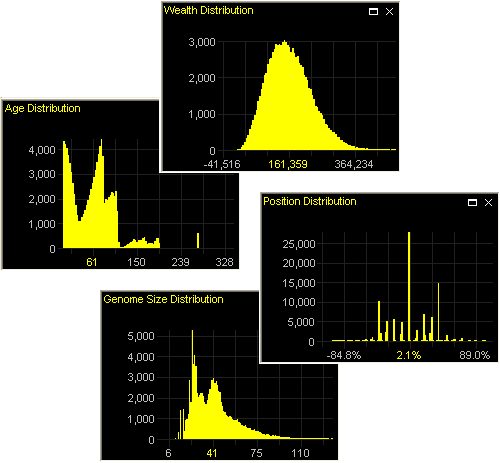 Agent distribution histograms